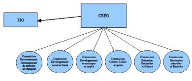 Organigramme de la CRÉO