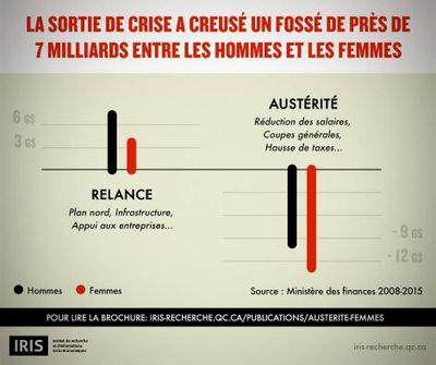 Les mesures d'austérité et les femmes
